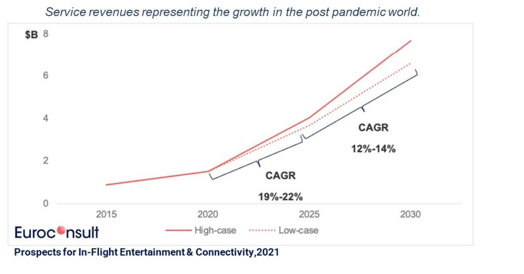 IFEC service revenues - Prospects for in-flight Entertainment & Connectivity